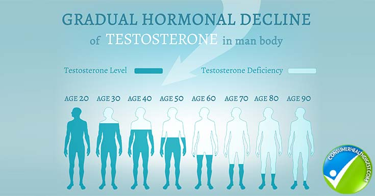 Total and free testosterone levels