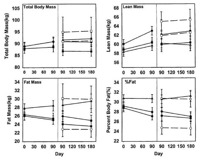 Effect of TRT on body mass