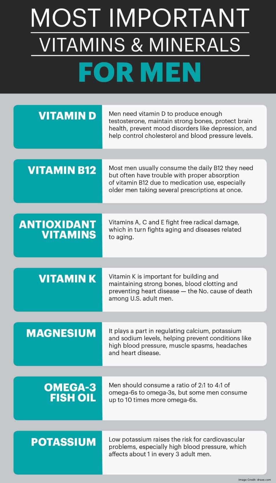 Vitamin For Men Info