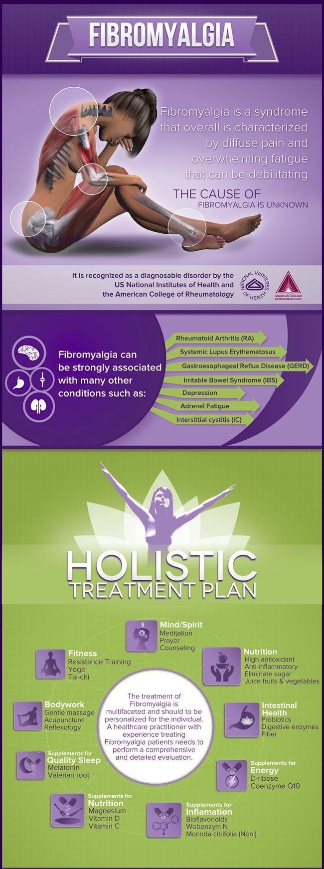 What is fibromyalgia